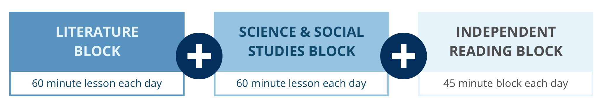 ELA Components: Literature + Science & Social Studies + Independent Reading